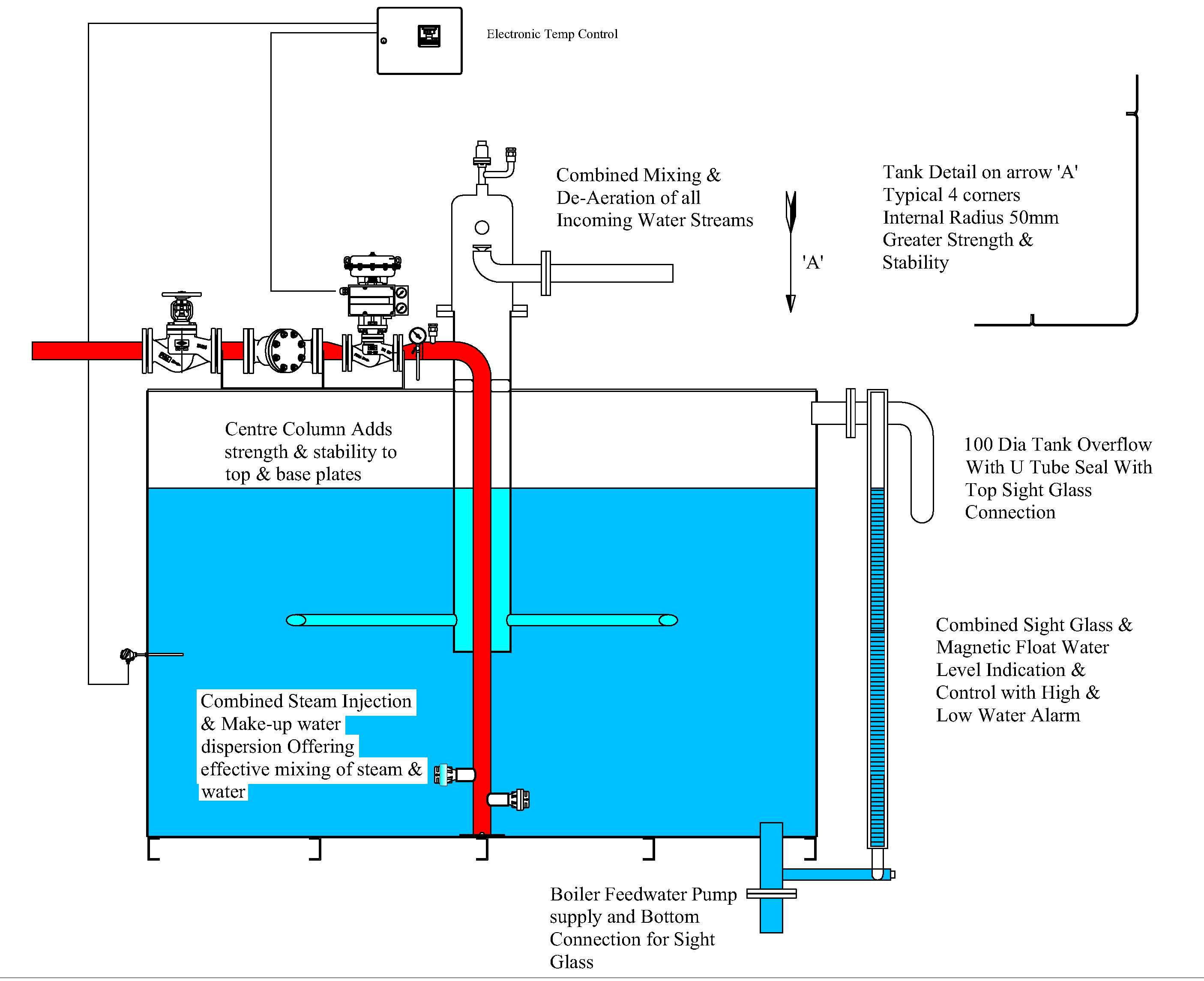 Guide To Steam Systems Part 3 Condensate And Feedwater