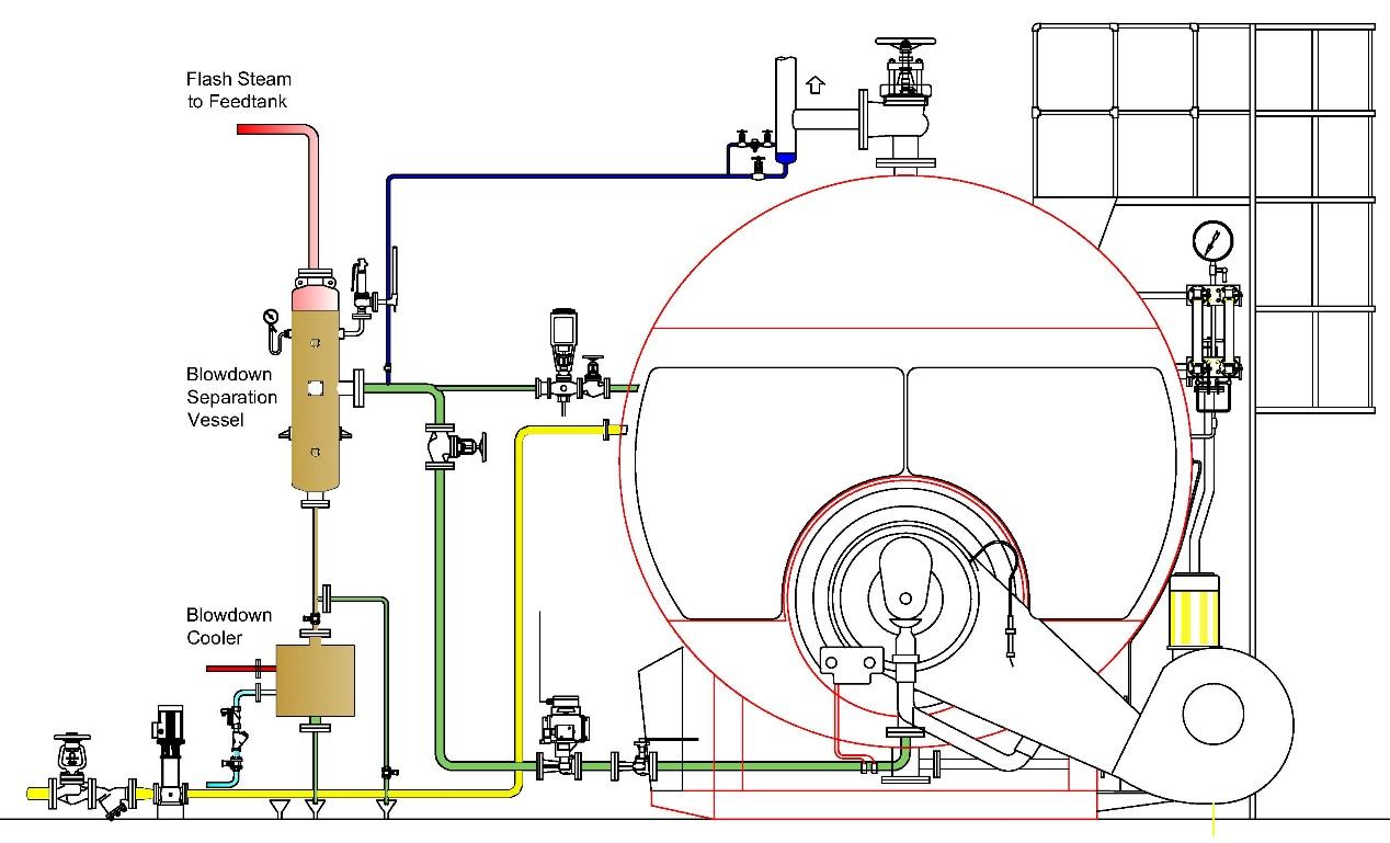 Integrated Boiler House Control Part 2 Handling Boiler